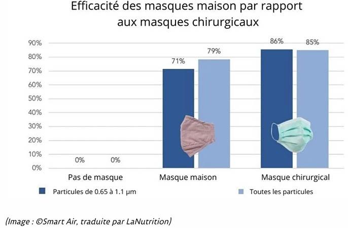 graphique efficacité